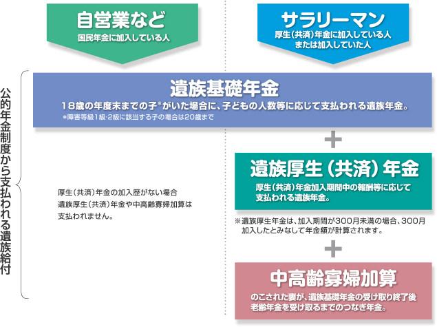 生命保険 選び方 イメージ